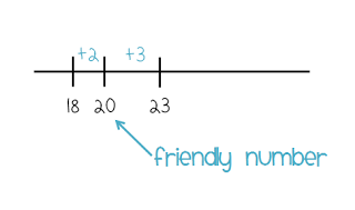 Number Lines and Friendly Numbers - Shelley Gray