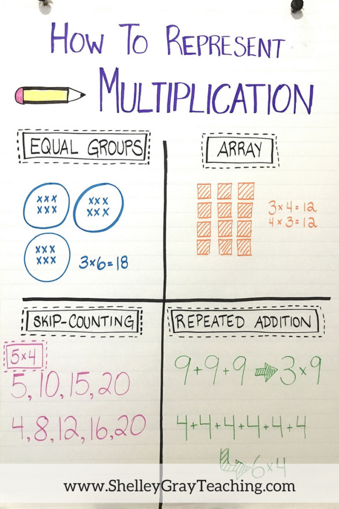 representing multiplication in different ways