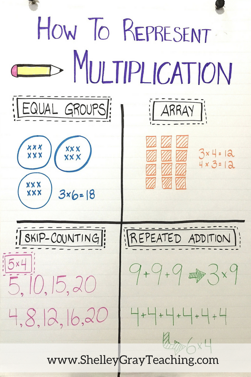 Create A Multiplication Anchor Chart Like The One Shown Here To Post In Your Clroom
