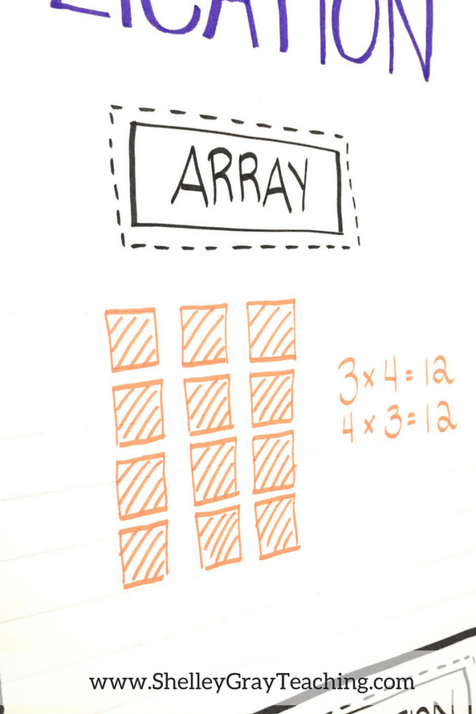 representing multiplication with an array
