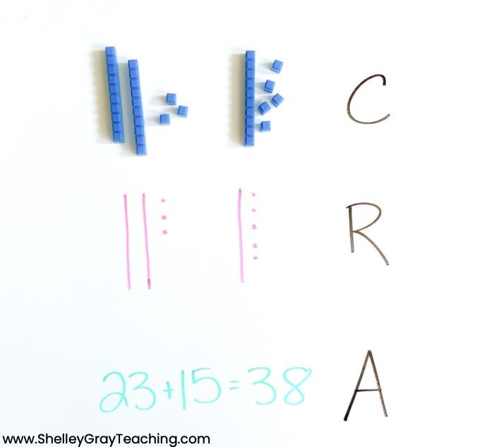 CRA model