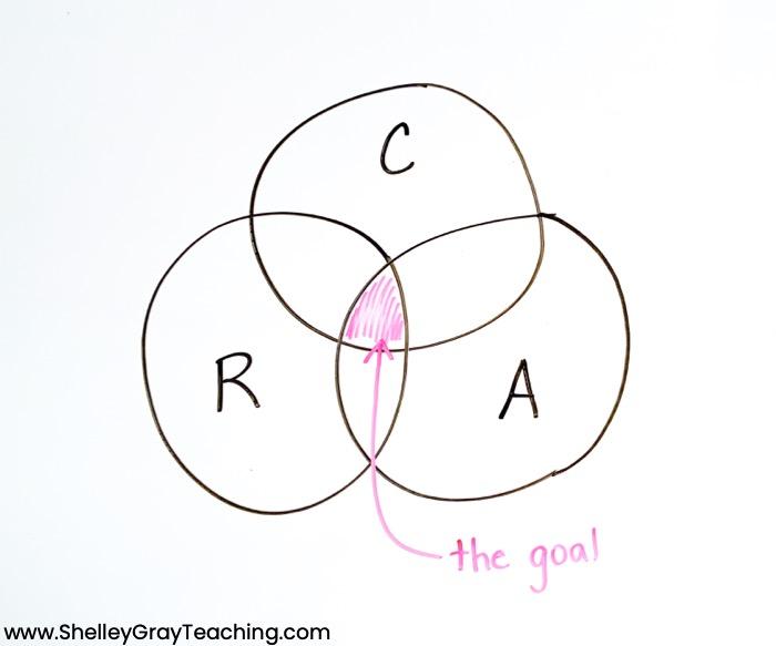 CRA model Venn diagram