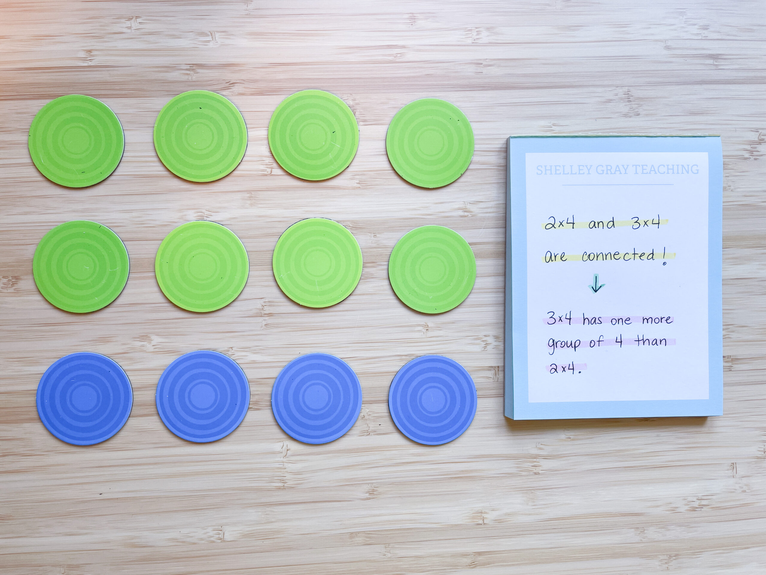 use arrays to help students visualize connections between multiplication facts or times tables